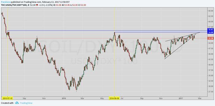 Цены на нефть: максимальный квартальный прирост, ing прогнозирует падение