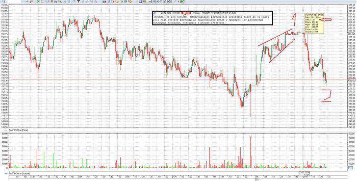 Цены на нефть на nymex резко подскочили в ходе азиатской сессии