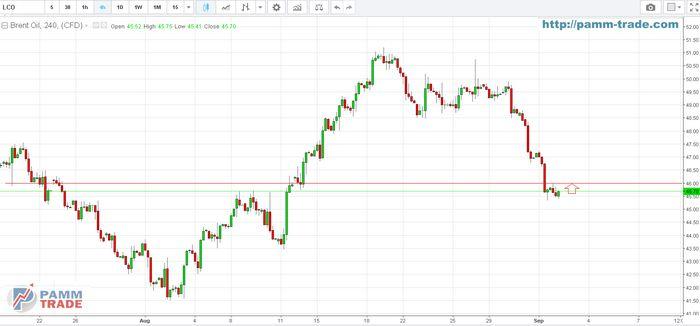 Цены на нефть начинают неделю снижением