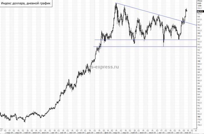 Цены на нефть около максимумов 2016 года на комментариях мэа