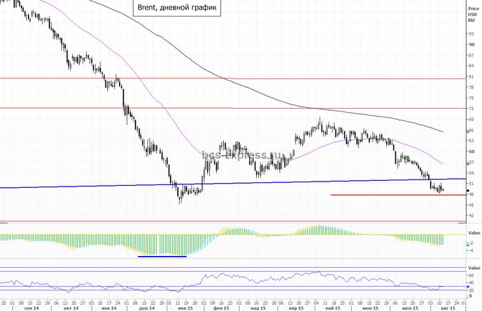 Цены на нефть остаются вблизи многомесячных минимумов