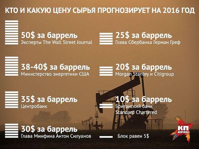 Цены на нефть падают, инвесторы не ждут результатов от встречи в дохе