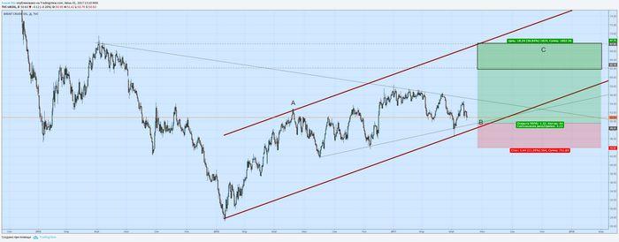 Цены на нефть падают к 6-недельным минимумам из-за избытка поставок