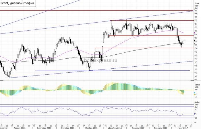 Цены на нефть падают к новым минимумам