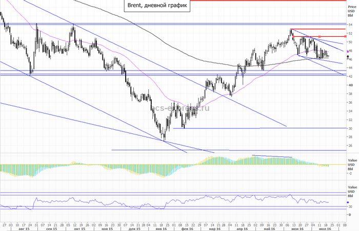 Цены на нефть под давлением сильного доллара и прироста запасов в сша