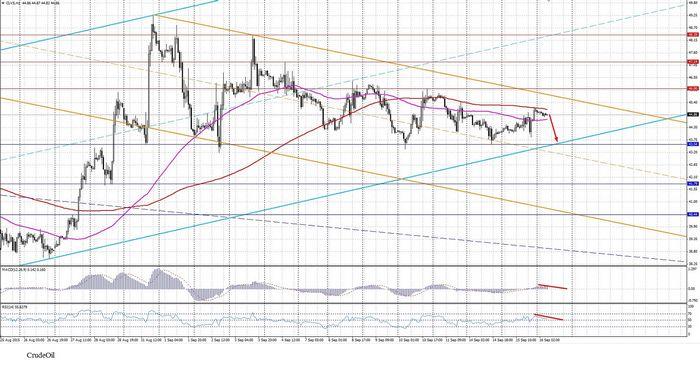Цены на нефть поднялись, фокус внимания на данных по запасам сша