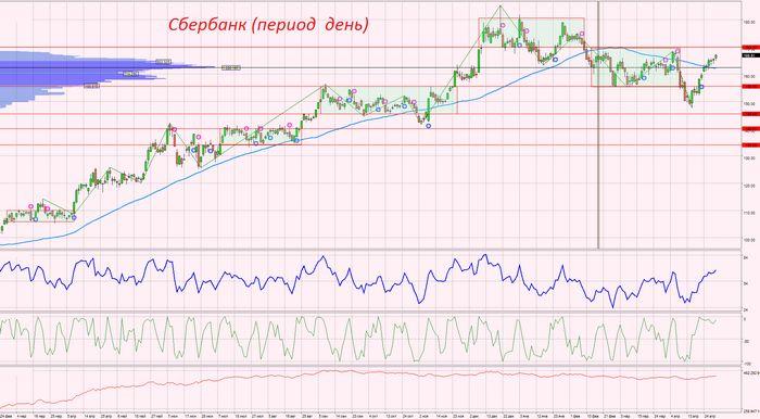 Цены на нефть поднялись с минимума 13 лет на закрытии медвежьих позиций
