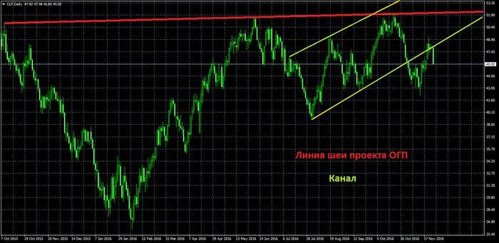 Цены на нефть повышаются перед ежемесячным отчетом опек