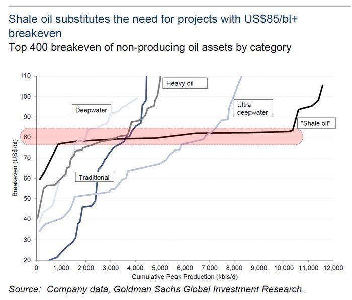Цены на нефть продолжают корректироваться вниз, сокращение добычи маловероятно