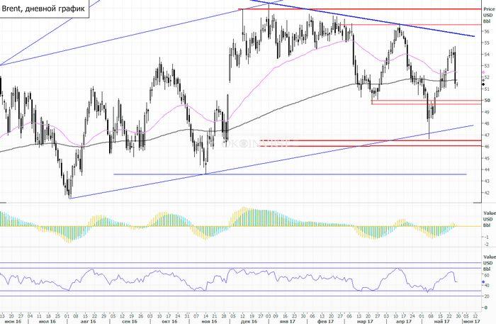 Цены на нефть продолжают пятничный спад на росте буровых установок в сша