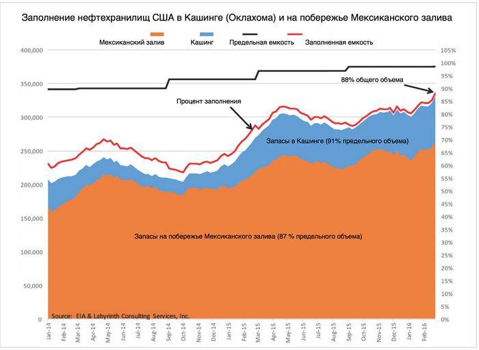 Цены на нефть продолжают рост после данных eia по запасам в сша
