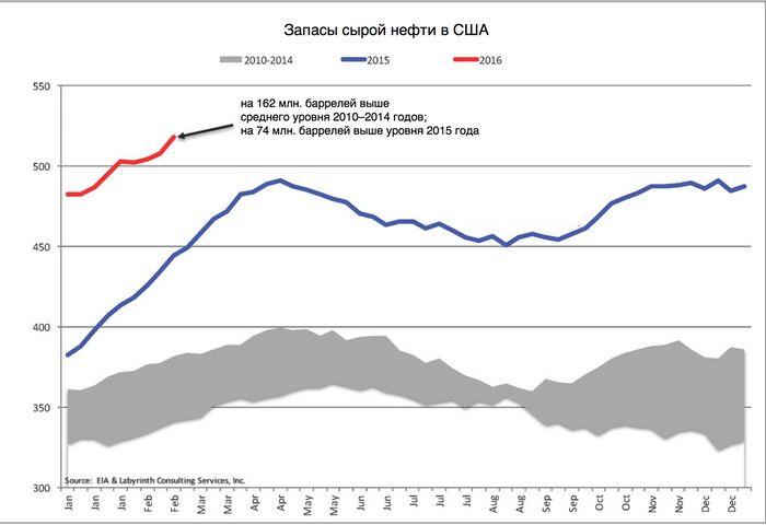Цены на нефть продолжают снижаться на фоне перенасыщенности