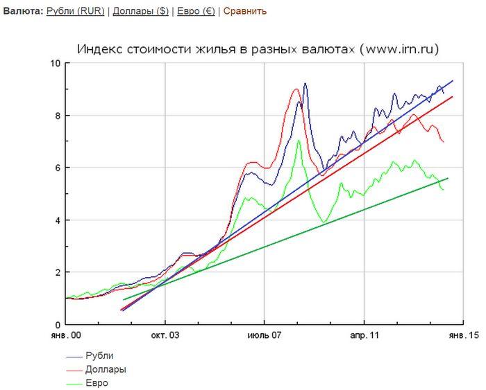Цены на нефть растеряли утренний рост на фоне повышенной волатильности