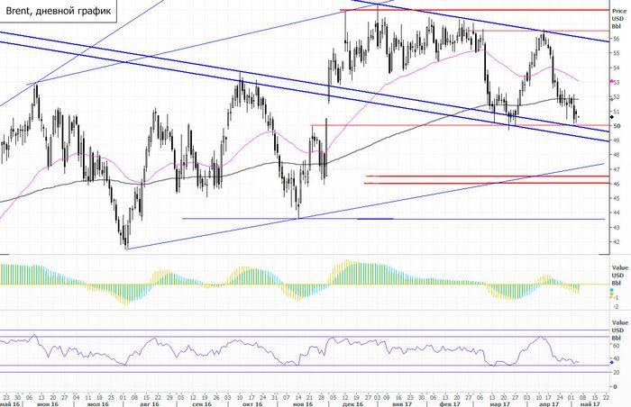Цены на нефть растут благодаря сокращению запасов в сша