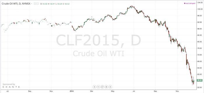 Цены на нефть растут на оптимистичных комментариях саудовской аравии