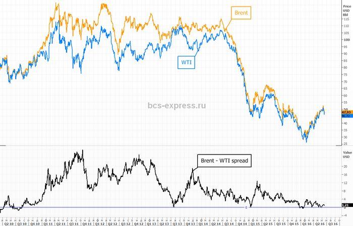 Цены на нефть растут накануне выхода статистики сша
