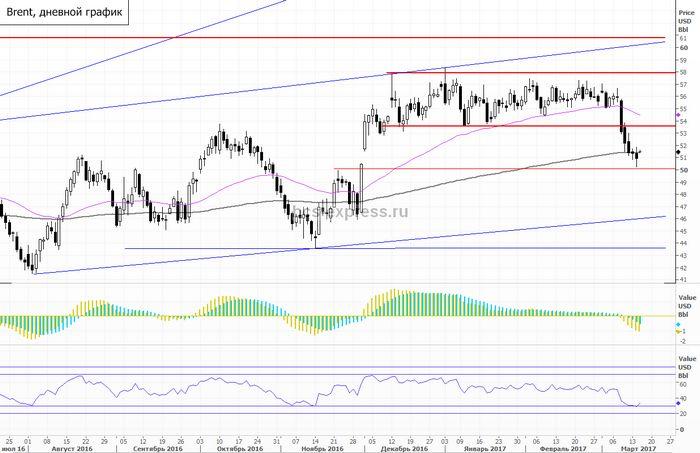 Цены на нефть растут накануне выпуска отчета api