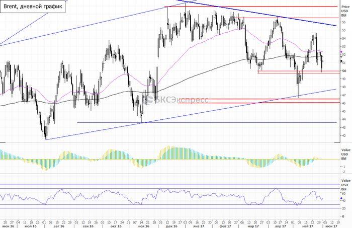 Цены на нефть растут, но сдержанно