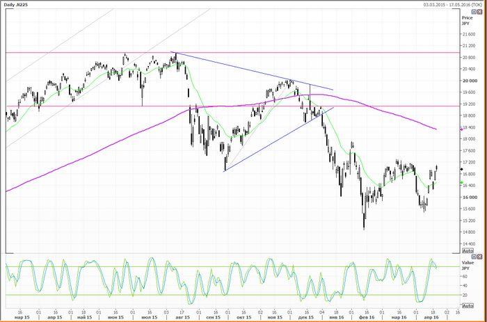 Цены на нефть растут при поддержке азиатских фондовых рынков