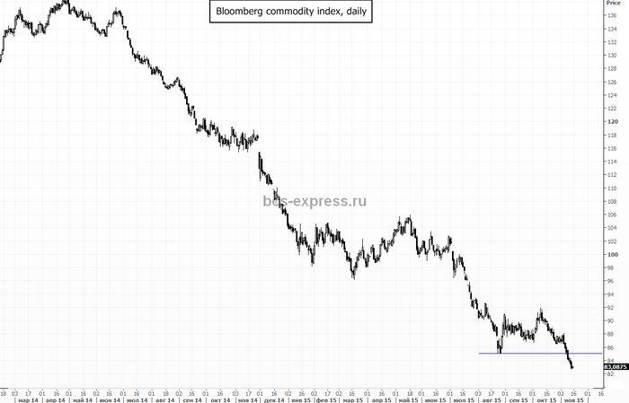 Цены на нефть растут с многолетнего минимума