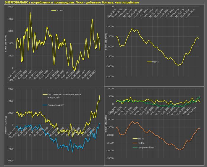 Цены на нефть растут за счет снижения буровой активности в сша