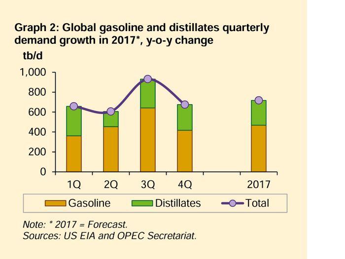 Цены на нефть слабо растут на фоне высокой добычи и слабого спроса