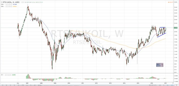 Цены на нефть слабо растут на надеждах сокращения избытка предложения
