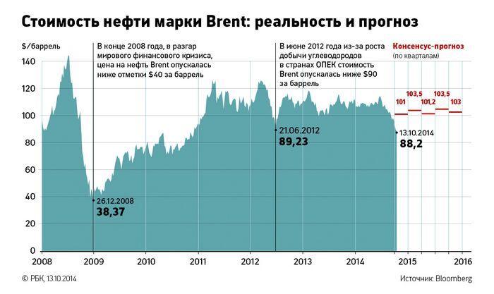 Цены на нефть снижаются из-за ослабления спроса