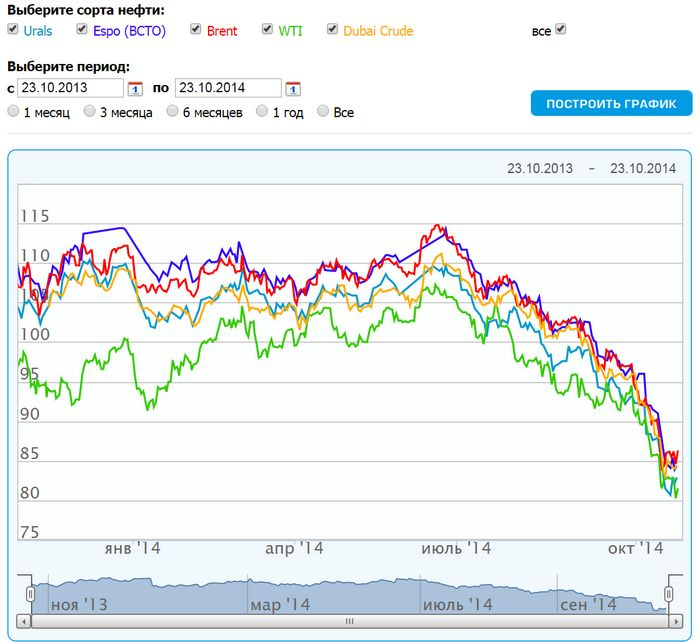 От чего зависит цена на нефть в россии