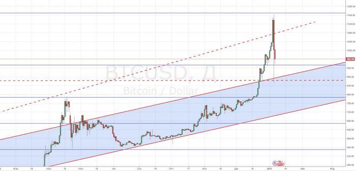 Цены на нефть снижаются под давлением окрепшего доллара сша