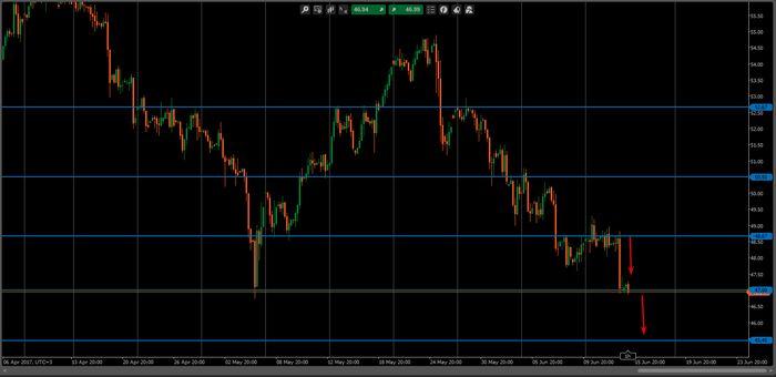 Цены на нефть снижаются после вчерашнего повышения