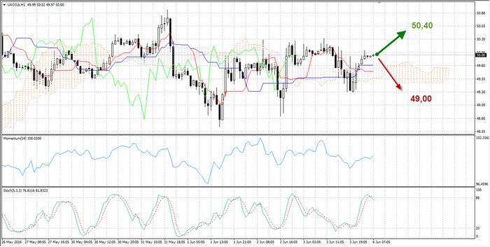 Цены на нефть снижаются в ходе волатильной сессии