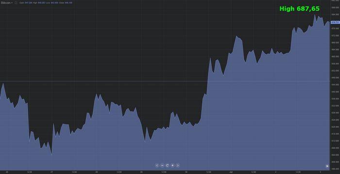 Цены на нефть снижаются в ожидании публикации данных сша по занятости