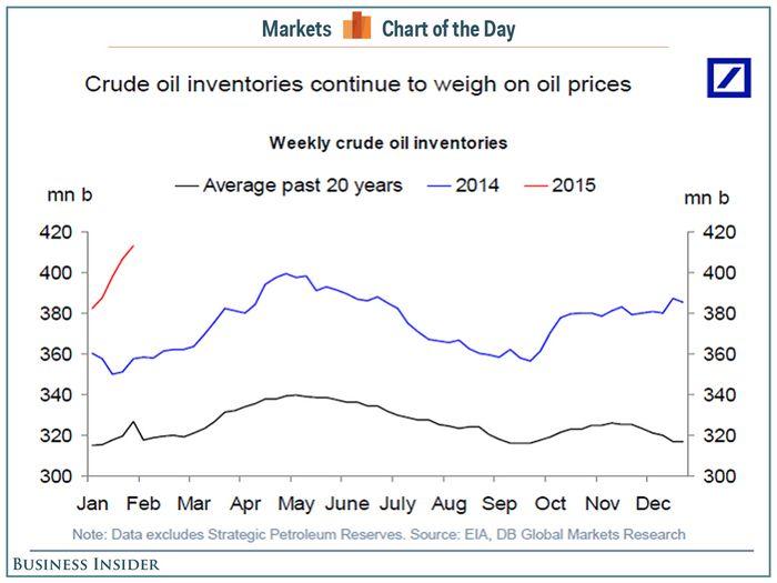Цены на нефть снижаются за счет значительного роста запасов в сша