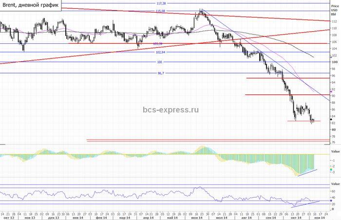 Цены на нефть снизились на 2,5% с начала сессии
