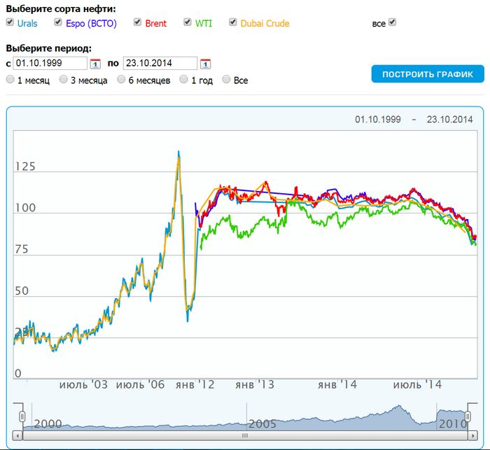 Цены на нефть снизятся, как только доллар перестанет падать – аналитики