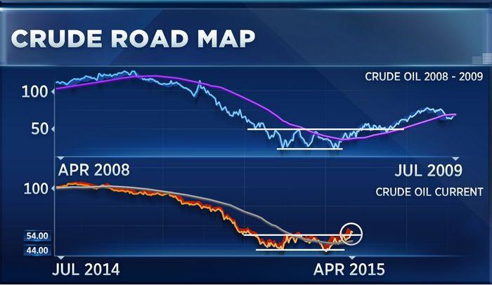 Цены на нефть стабилизировались после ралли