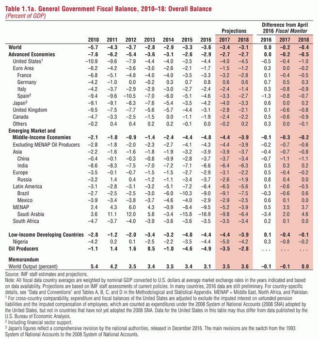 Цены на нефть стабильны, рост запасов компенсирует сбои поставок