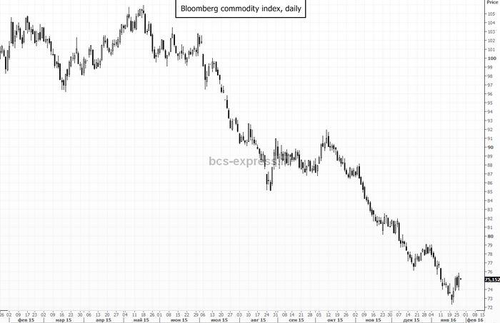 Цены на нефть теряют около 3%