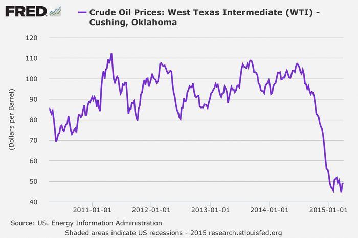 Цены на нефть вернулись к росту после обвала до 12-летних минимумов