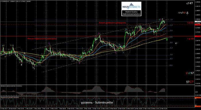 Цены на нефть возобновили снижение после подъема накануне