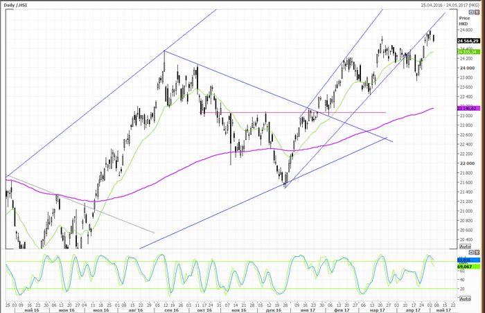 Цены на нефть выросли более чем на 1% в ожидании отчета по запасам в сша