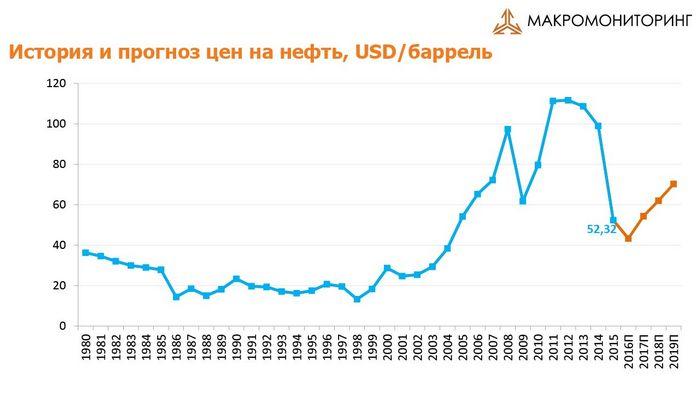 Цены на нефть выросли на 2%, несмотря на избыток мировых запасов
