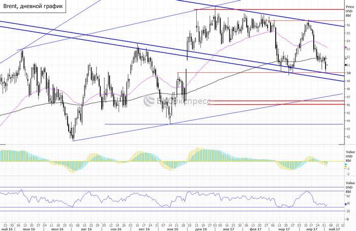 Цены на нефть wti снижаются из-за высоких запасов в сша