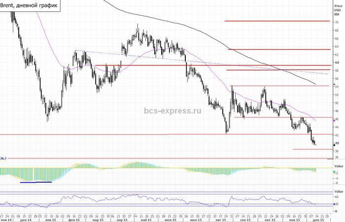 Цены на нефть значительно не изменились