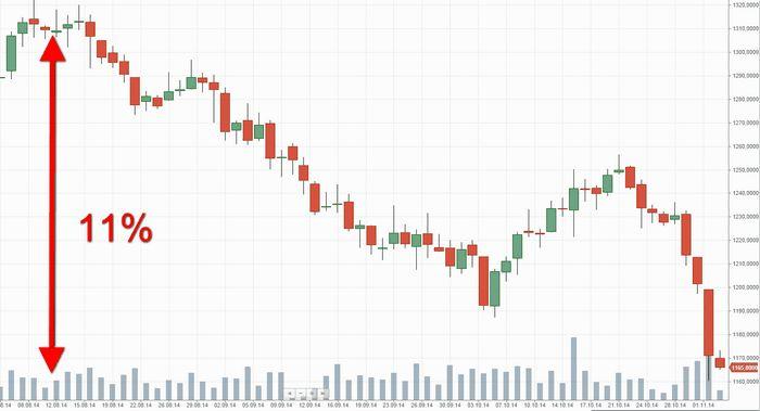 Цены на золото близки к минимуму 2,5 месяцев