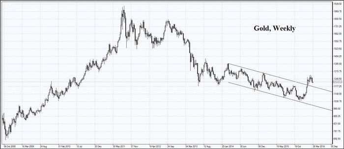 Цены на золото держатся выше двухмесячного минимума