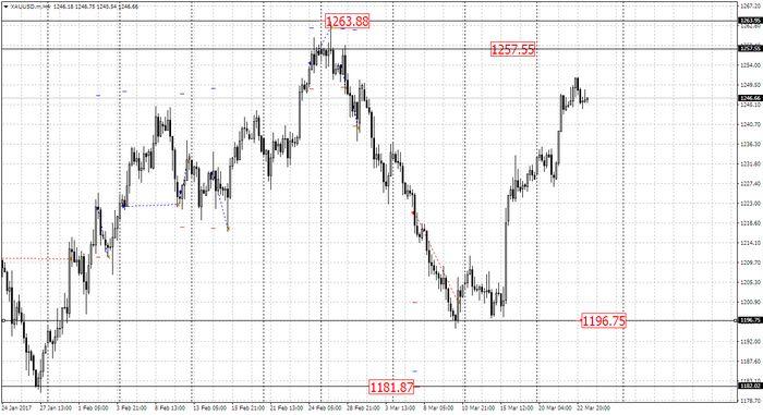 Цены на золото и серебро продолжают рост прошлой недели