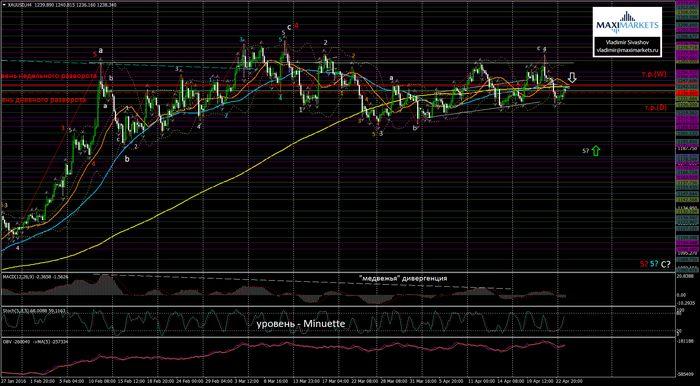 Цены на золото и серебро снизились накануне выпуска протоколов fomc