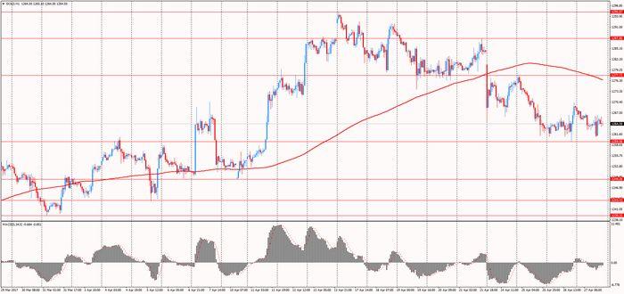 Цены на золото несколько снизились на «голубиных» протоколах фрс